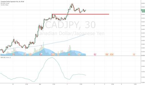 CADJPY: Volatility Breakout CADJPY 30m 20161202