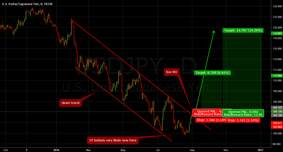 USDJPY: Broke the down trend, big upside possible now