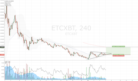ETCXBT: A tempting long.