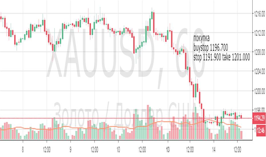 XAUUSD: золото, покупка интрадей