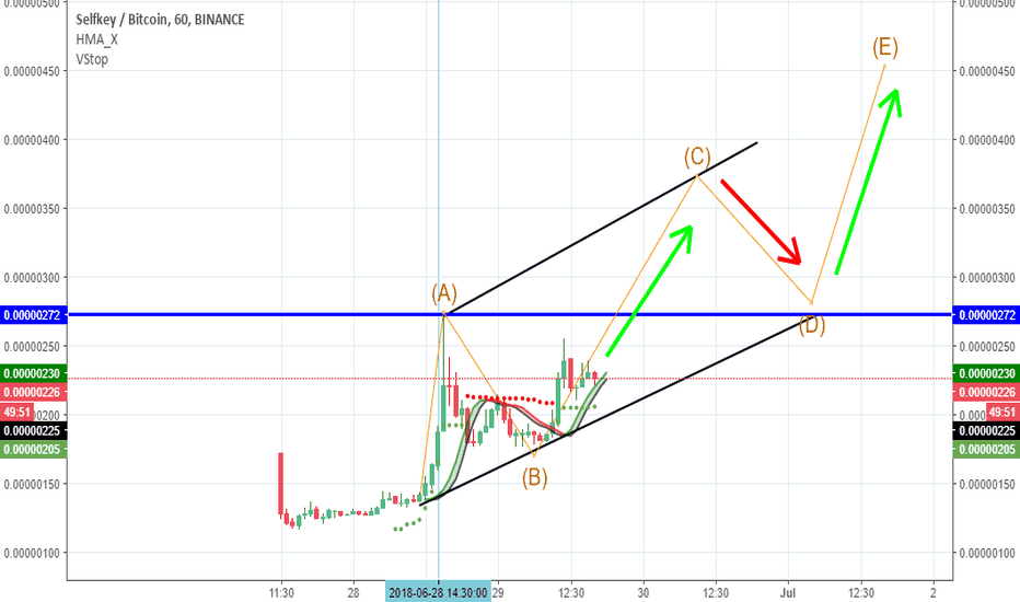 KEYBTC: short time wave