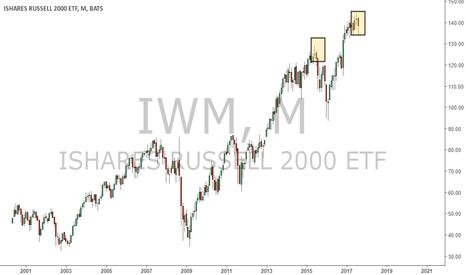IWM: IWM