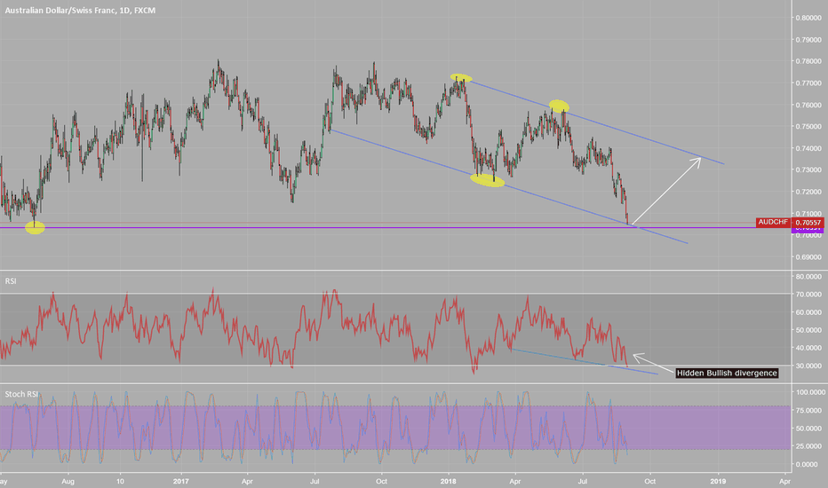 AUDCHF: Selling Position - AUD/CHF