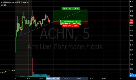 ACHN: ACHN Flaging