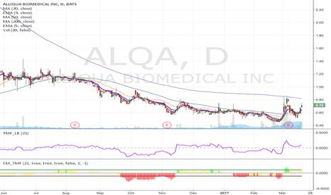 ALQA: ALQA - Breakout momentum Long from $0.85