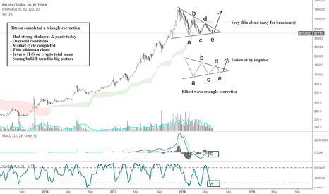 BTCUSD: Sick of the correction? read this..