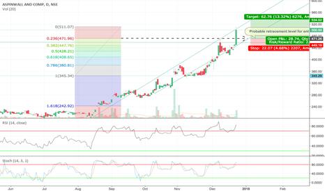 ASPINWALL: Bullish Aspinwall, fundamentally good stock in momentum