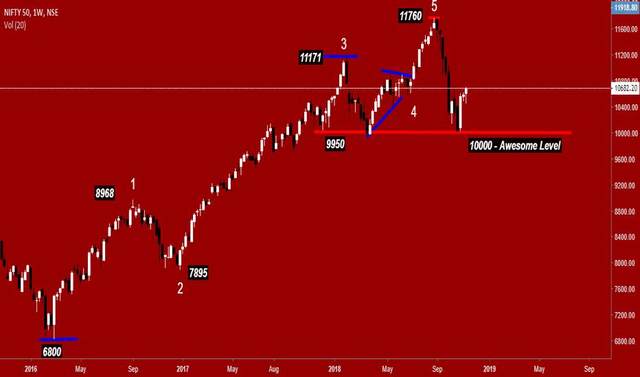 NIFTY: Nifty - Mercury, Markets and Mayhem - Below 10800 -10400 -10000