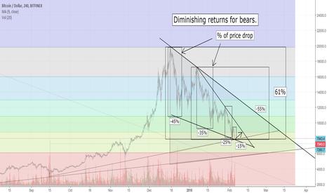 BTCUSD: Diminishing returns for bears.