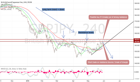 GBPJPY: Break or bounce  - thats the question !