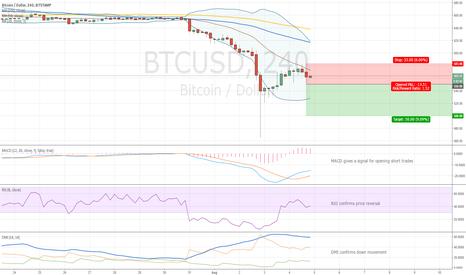 BTCUSD: Bitcoin a Short Trade