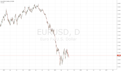 EURUSD: Why isn't the Euro weaker?