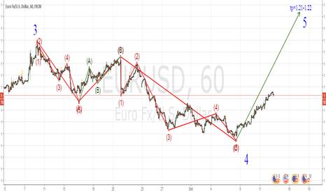 EURUSD: another scenario
