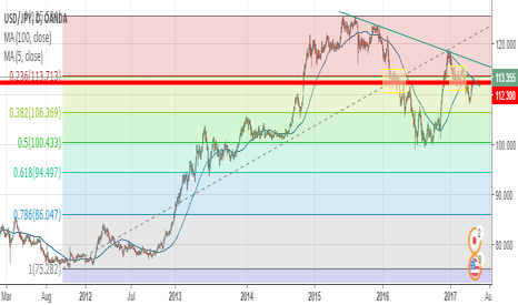 USDJPY: usdjpy trend for this week