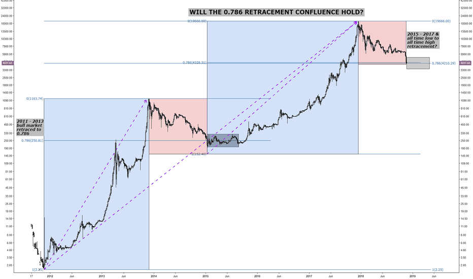 BTCUSD: BITCOIN MULTIPLE FIBONACCI RETRACEMENTS CONFLUENCE $4100 (0.786)