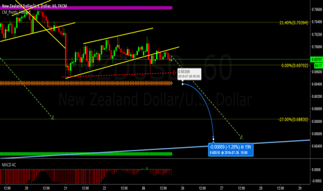 NZDUSD:  impulse News?
