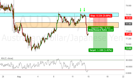AUDJPY: Short AJ at pullback into structure