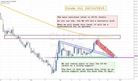 CL1!: Crude Oil Position!