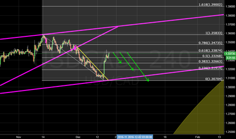 USDCAD: short this