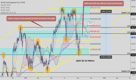 GBPJPY: GBP/JPY - Daily Setup / Price action