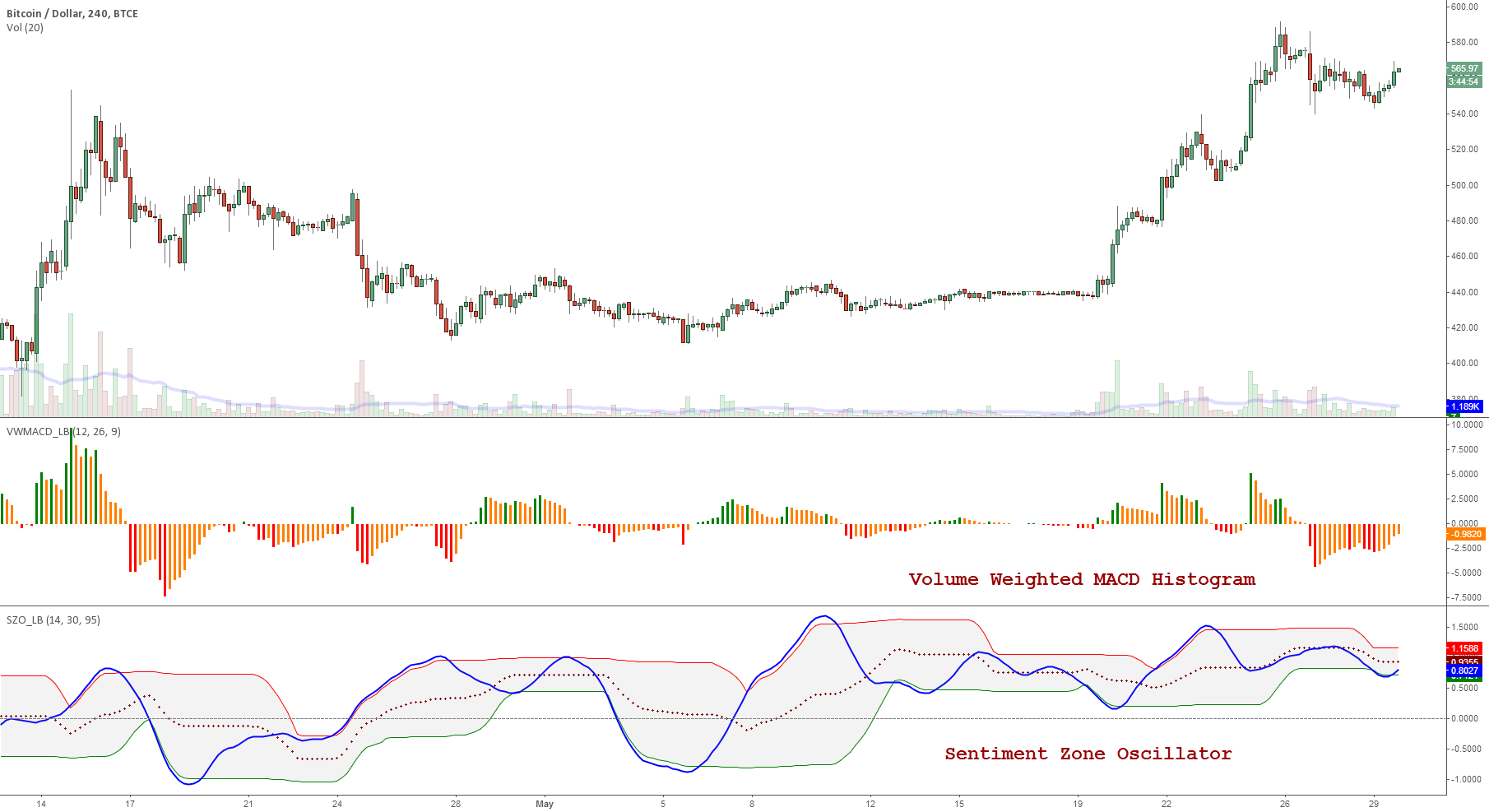 Indicators: Volume-Weighted MACD Histogram & Sentiment Zone