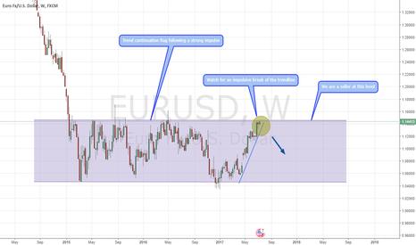 EURUSD: EURUSD Bearish trend continuation