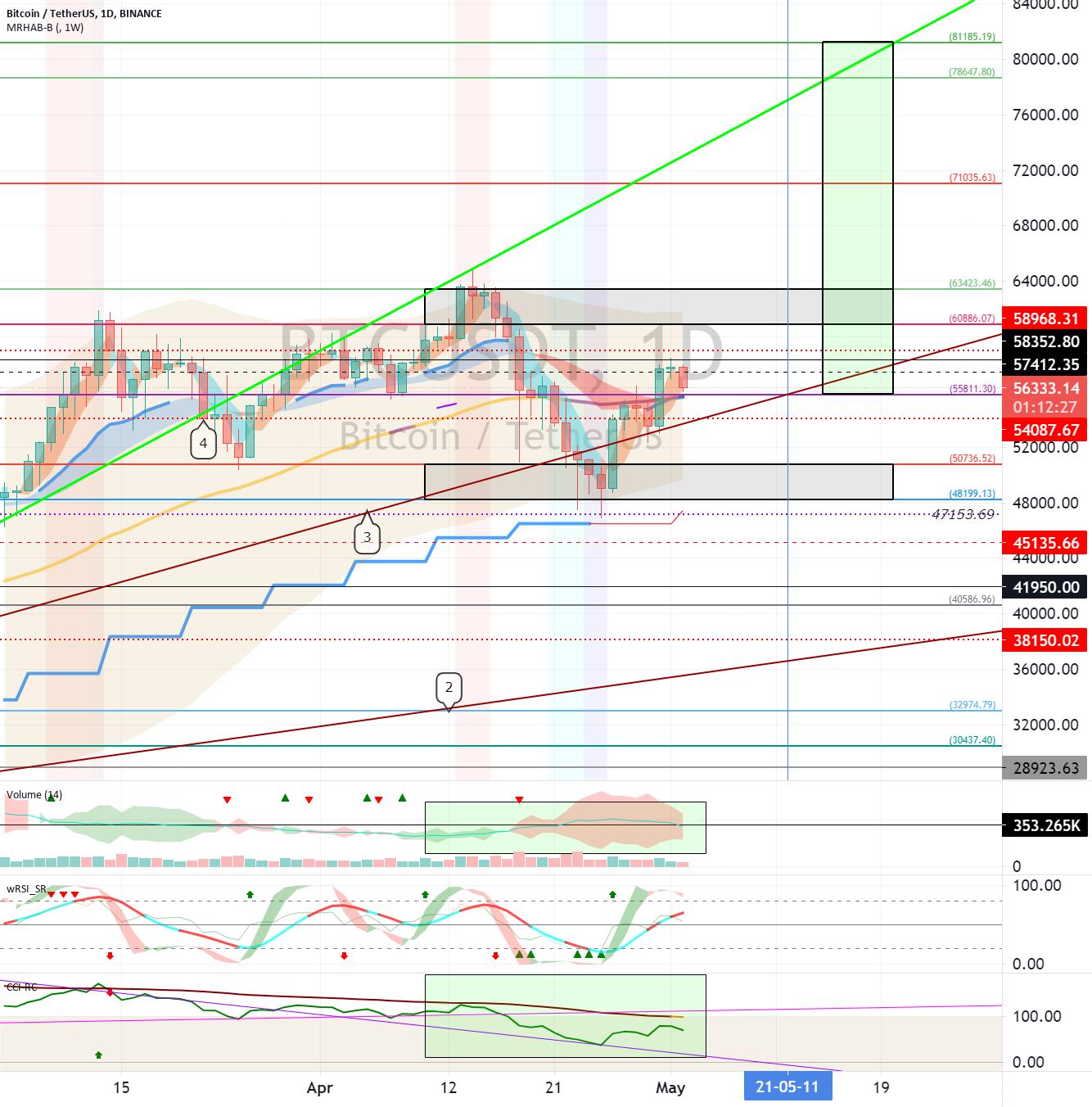 Bitcoin (BTC) - May 3 (Variability Period-7)