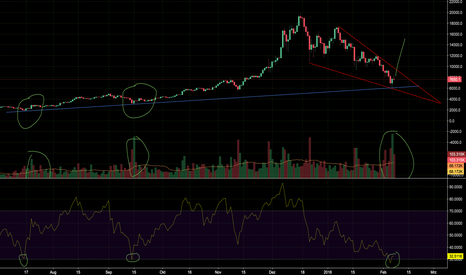 BTCUSD: BTCUSD - BUY NOW OR NEVER ?