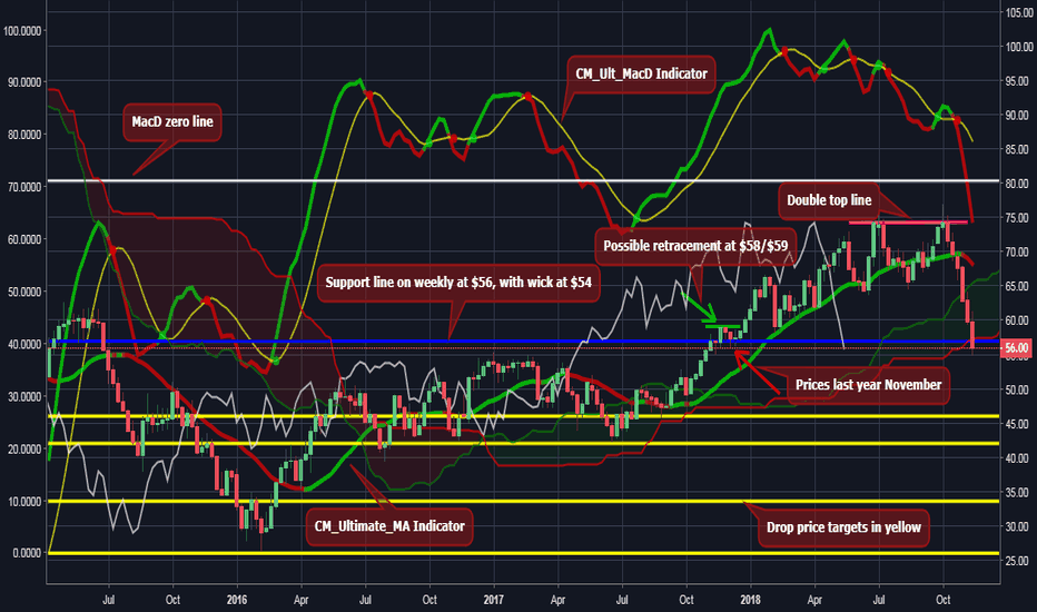 USOIL: CRUDE OIL ON A SUPER BEAR TREND CYCLE? INSIGHT FULLY EXPLAINED!