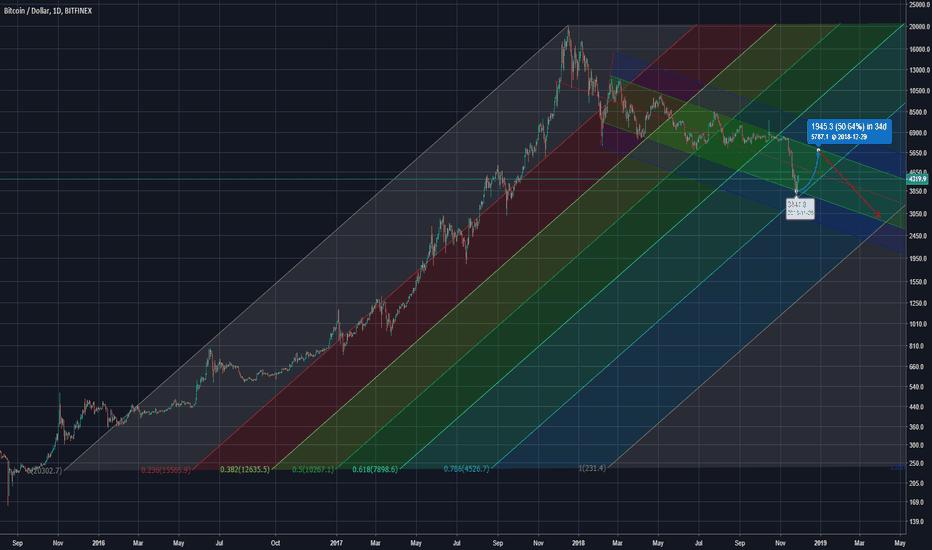 Global — TradingView
