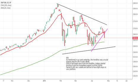 SPX: SPX Daily Chart Analysis - 25th April