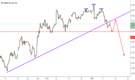 USOIL: USOIL BEARISH PATTERN
