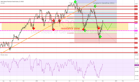 GER30: DAX: bouncing in big resistance zone ?