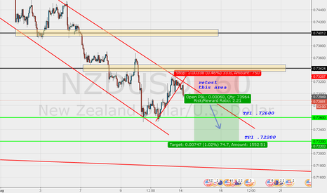 NZDUSD: NZDUSD Short on 1hr and 4hr trend continuation.