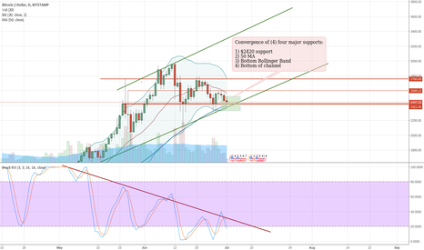 BTCUSD: Major Bitcoin Bounce Expected by July 4th