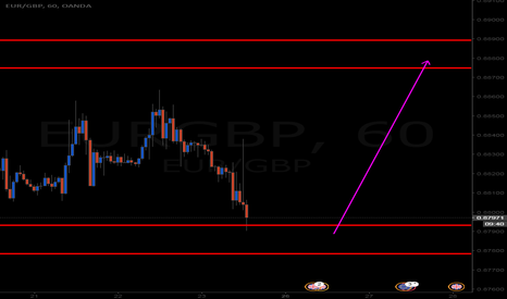EURGBP: nice opportunity here