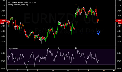 EURNZD: sell?