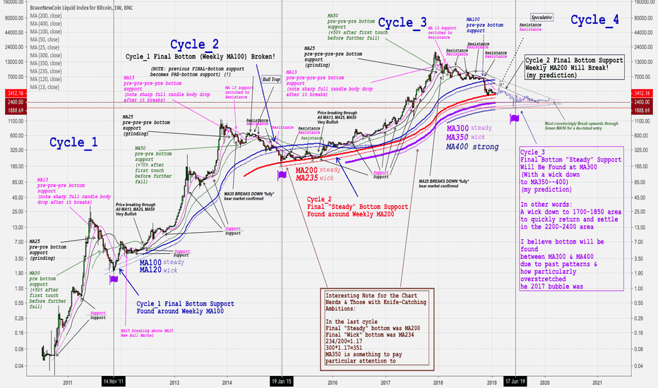BLX: Some Predictions Science/Art of Bitcoin Weekly Moving Averages