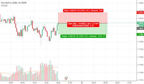 EURUSD: Price Chart