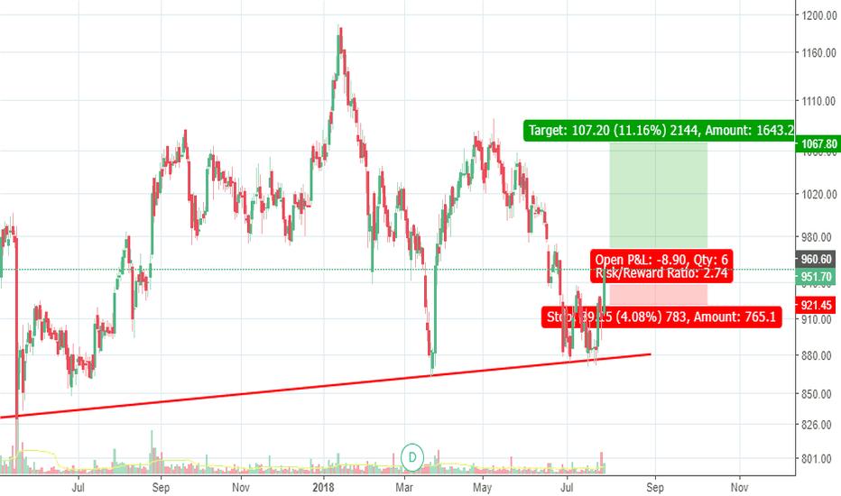 CESC: CESC - Trend line reversal and break out