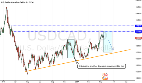 USDCAD: UsdCad downside, but when?