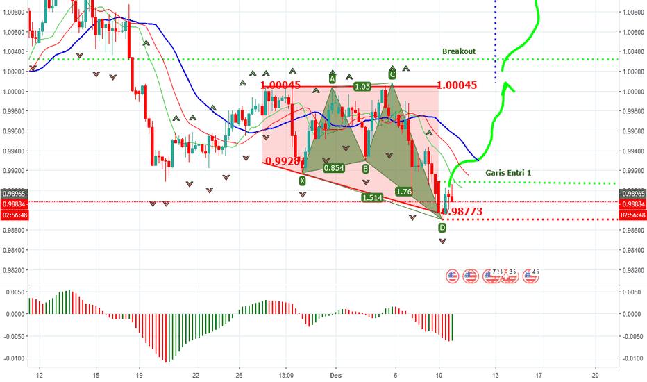 USDCHF: USDCHF-H4- Pola Harmonik Shark & Ascending Triangle
