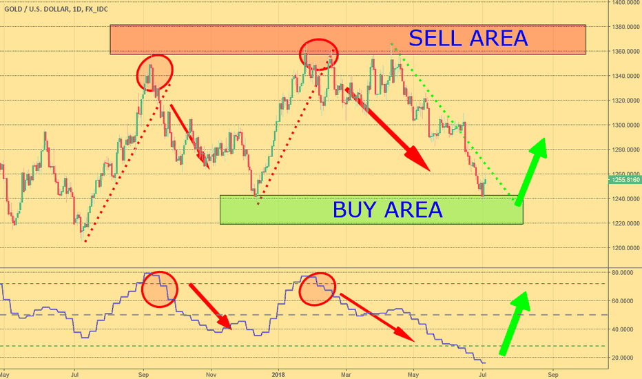 XAUUSD: Buuy some GOLD!