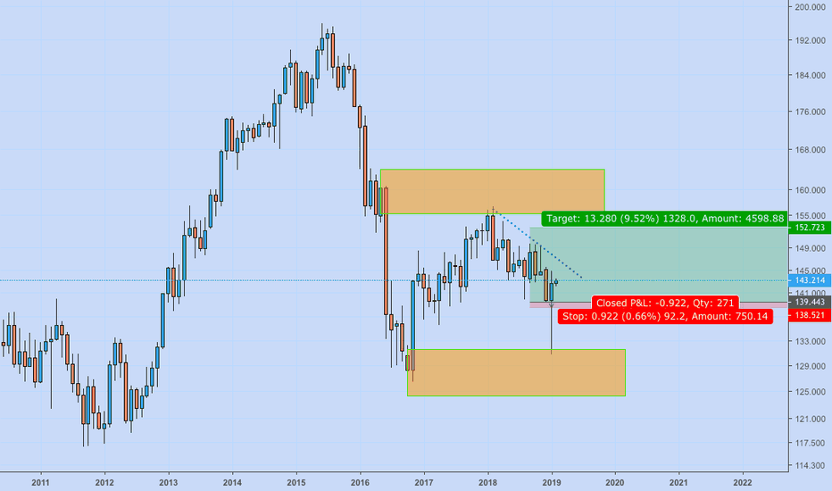 GBPJPY: long at monthly imbalance