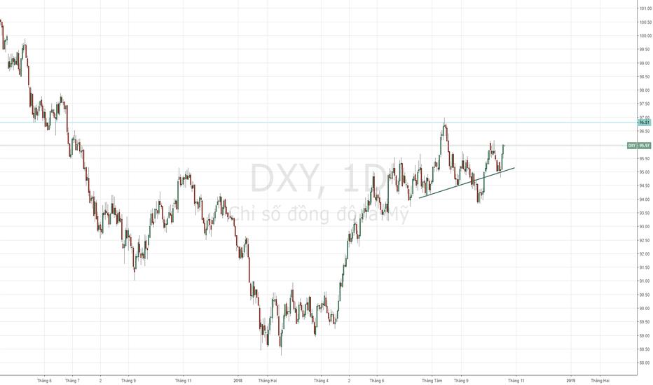 DXY: USD Index - Xu hướng tăng đã xác nhận.