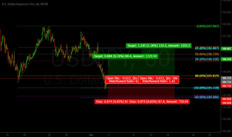 USDJPY: Usd/Jpy BAT Pattern LONG (bc)