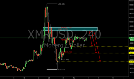 XMRUSD: XMRUSD: The 0.618RET and the 2.618REXT