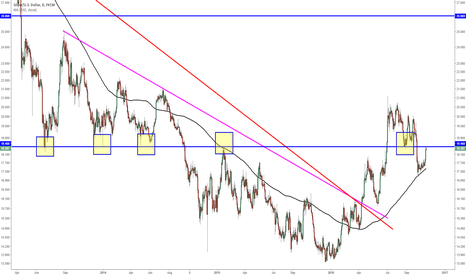 XAGUSD: Silver's testing a daily/weekly pivot