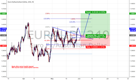 EURAUD: Long Idea.