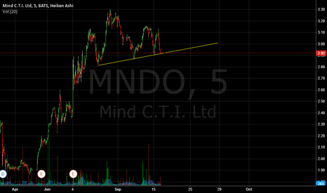 MNDO: breakout on mndo should happen tommorow